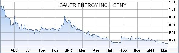 """Sauer Energy Stock Making Some Shareholders Feeling Very """"sour"""""""