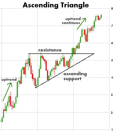 ascending-triangle-chart-pattern