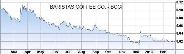 baristas-coffee-co-stock-chart
