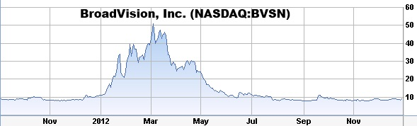broadvision-bvsn-stock-chart-pump-and-dump