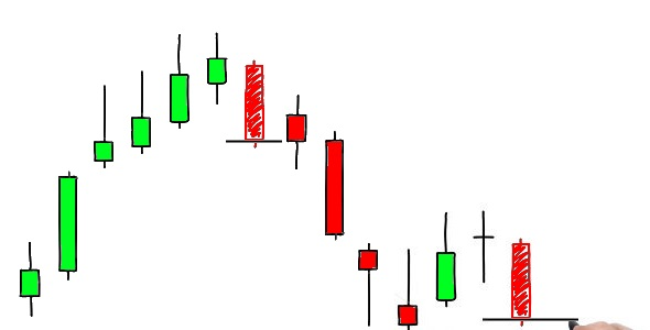 Intro to Candlestick Charts