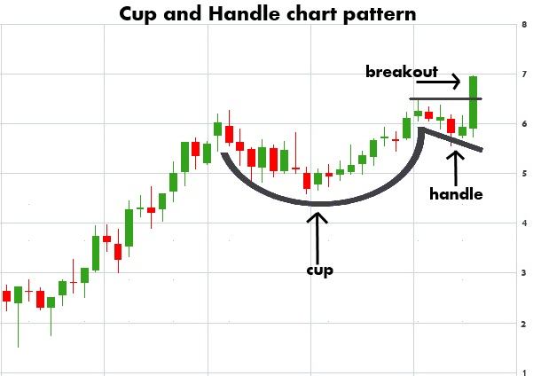 cup and handle chart patterns
