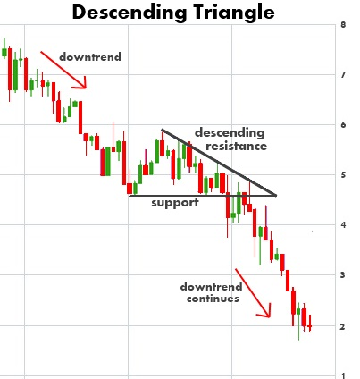 descending-triangle-chart-pattern