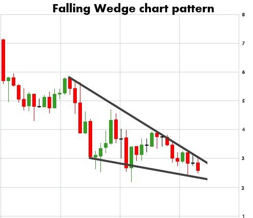falling wedge chart patterns