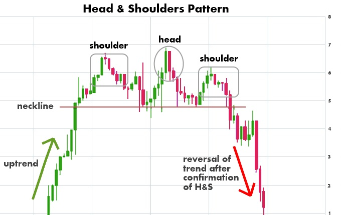 The Head and Shoulders Chart Pattern