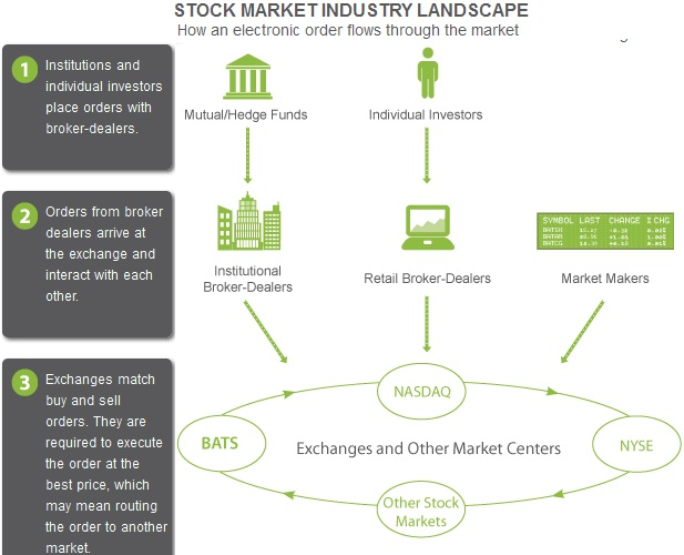 how the stock exchange works - stock market