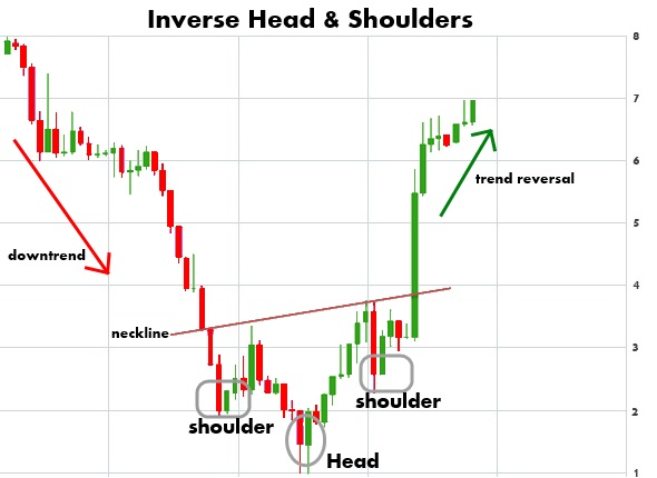 inverse-head-and-shoulders-pattern