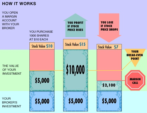 Simulator How-To Guide: Margin Accounts | Investopedia
