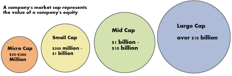 micro cap stocks - marketcap