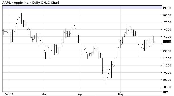 ohlc-chart-bar-chart