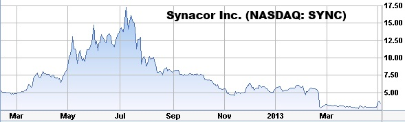 synacor-sync-stock-chart-pump-and-dump