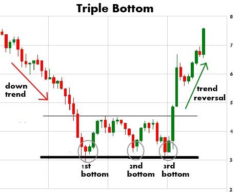 triple-bottom-chart-pattern