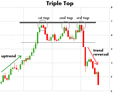 triple-top-chart-pattern